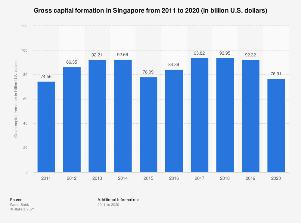 Statistic: Gross capital formation in Singapore from 2010 to 2019 (in billion U.S. dollars) | Statista