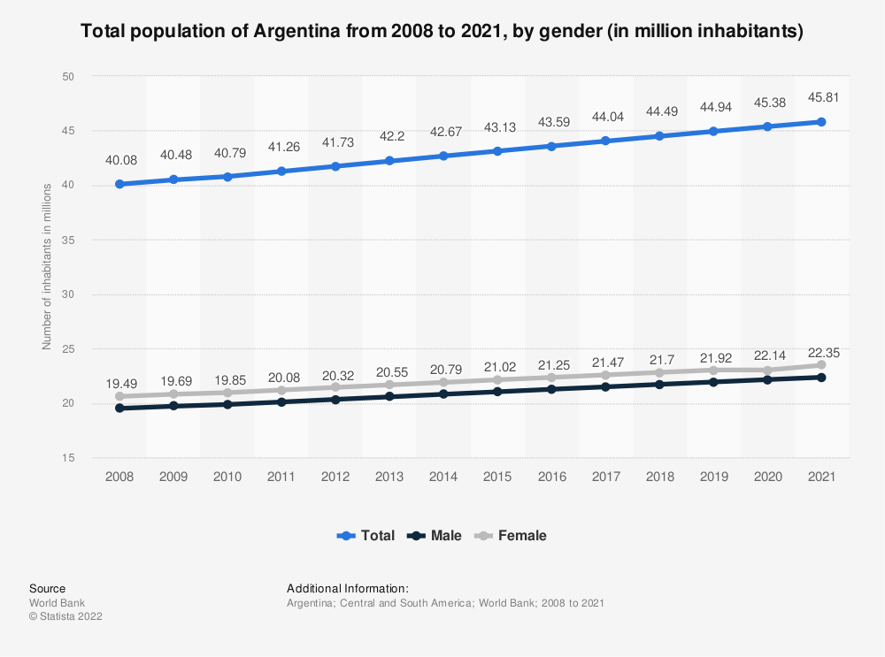 Statistic: Total population of Argentina from 2008 to 2020, by gender (in million inhabitants) | Statista