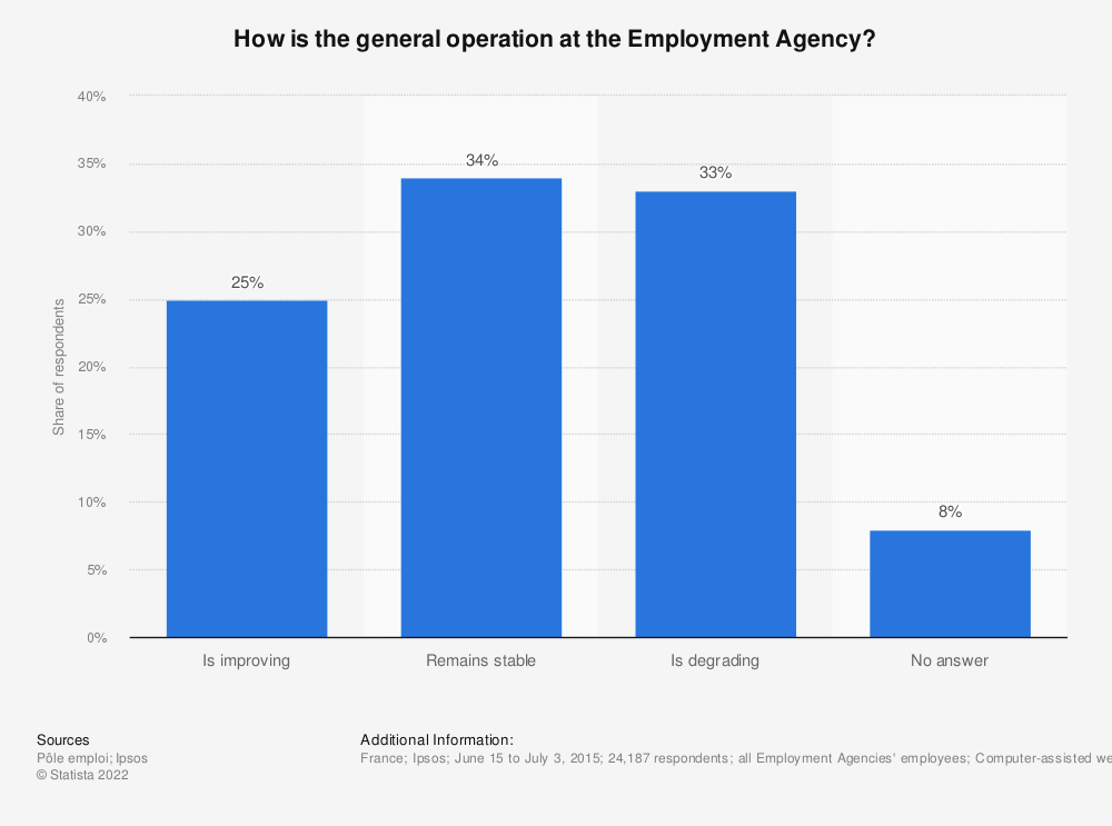 Statistic: How is the general operation at the Employment Agency? | Statista
