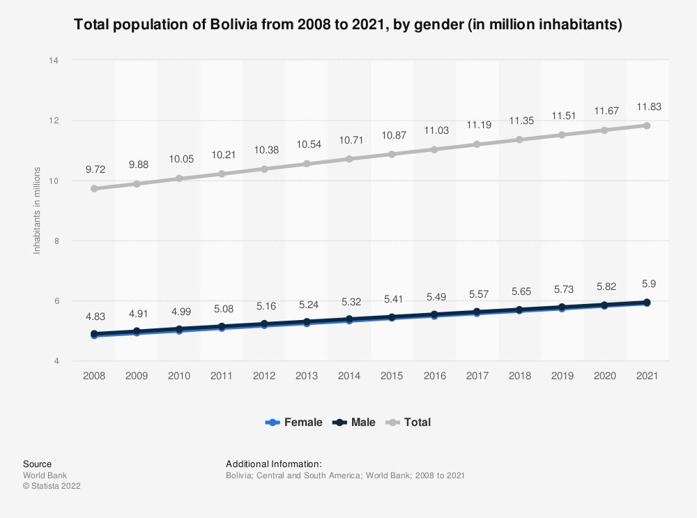 Statistic: Total population of Bolivia from 200 to 2018, by gender (in million inhabitants) | Statista