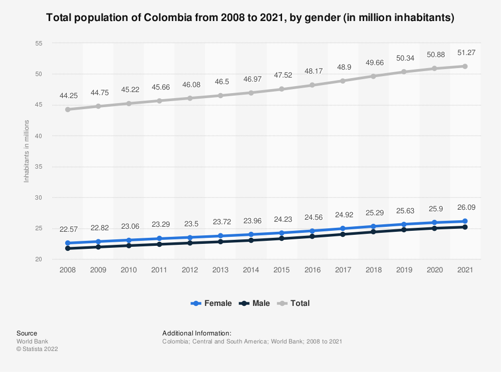 Statistic: Total population of Colombia from 2008 to 2018, by gender (in million inhabitants) | Statista