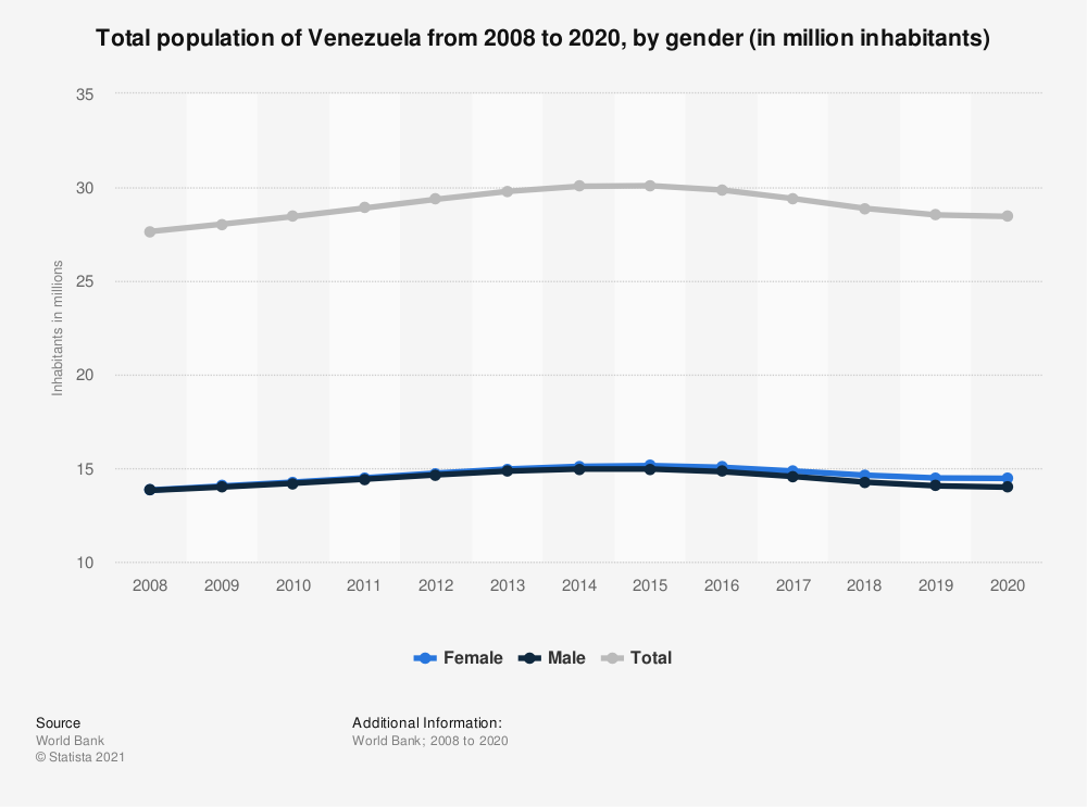 Statistic: Total population of Venezuela from 2006 to 2017, by gender (in million inhabitants) | Statista