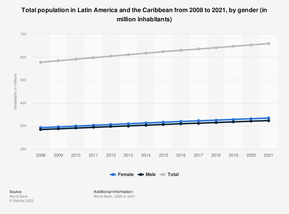 Statistic: Total population in Latin America and the Caribbean from 2006 to 2017, by gender (in million inhabitants) | Statista