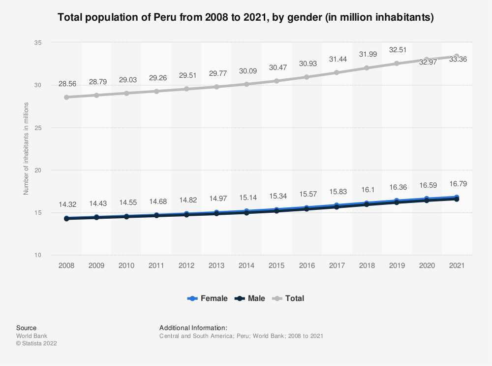 Statistic: Total population of Peru from 2008 to 2018, by gender (in million inhabitants)   Statista