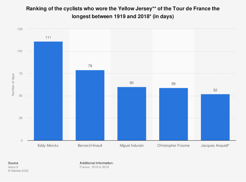 Statistic: Ranking of the cyclists who wore the Yellow Jersey** of the Tour de France the longest between 1919 and 2016* (in days) | Statista