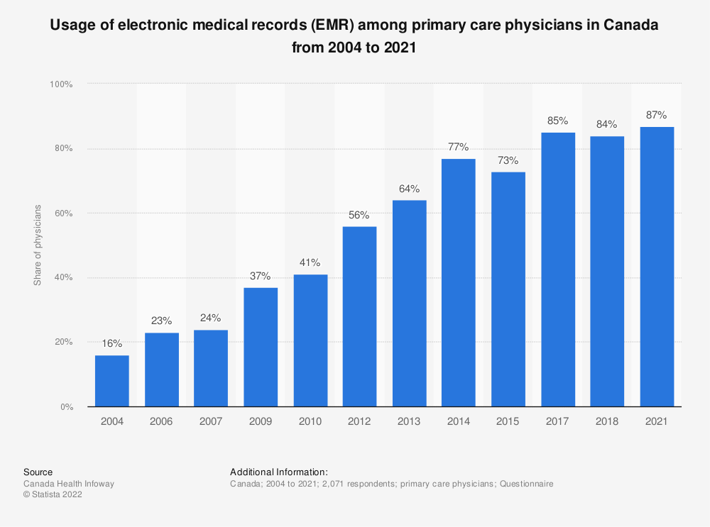 Statistic: Usage of electronic medical records (EMR) among primary care physicians in Canada from 2004 to 2018* | Statista