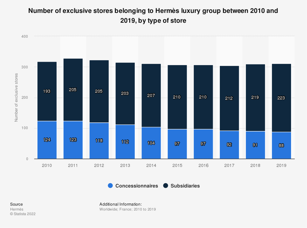 Statistic: Number of exclusive stores belonging to Hermès luxury group between 2010 and 2016, by type of store | Statista