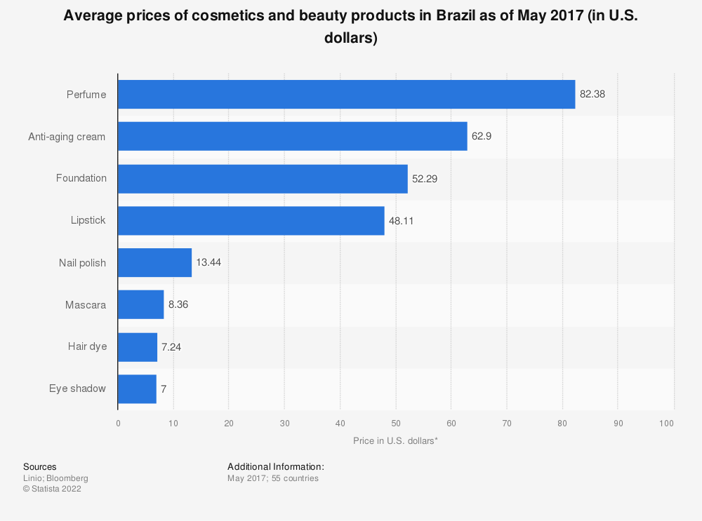 Statistic: Average prices of cosmetics and beauty products in Brazil as of May 2017 (in U.S. dollars) | Statista