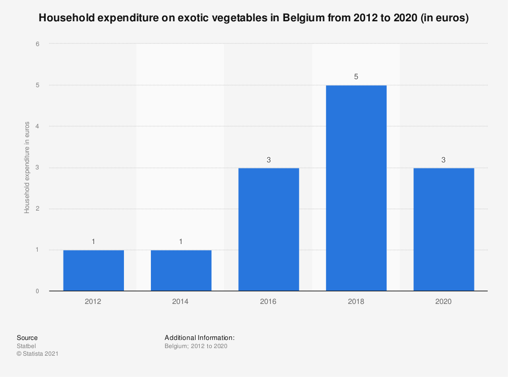 Statistic: Household expenditure on exotic vegetables in Belgium from 2012 to 2018 (in euros)* | Statista