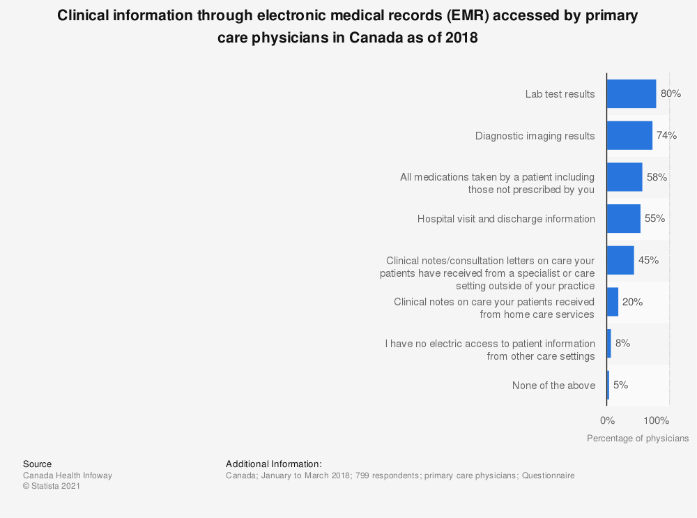 Statistic: Clinical information through electronic medical records (EMR) accessed by primary care physicians in Canada as of 2018 | Statista