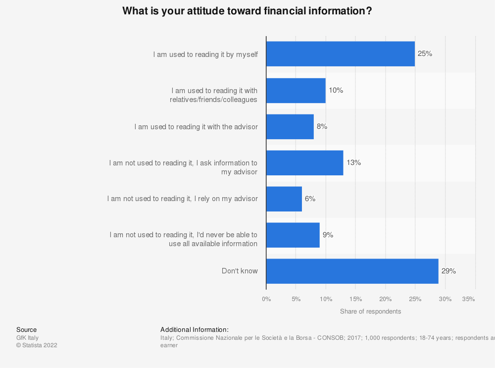 Statistic: What is your attitude toward financial information? | Statista