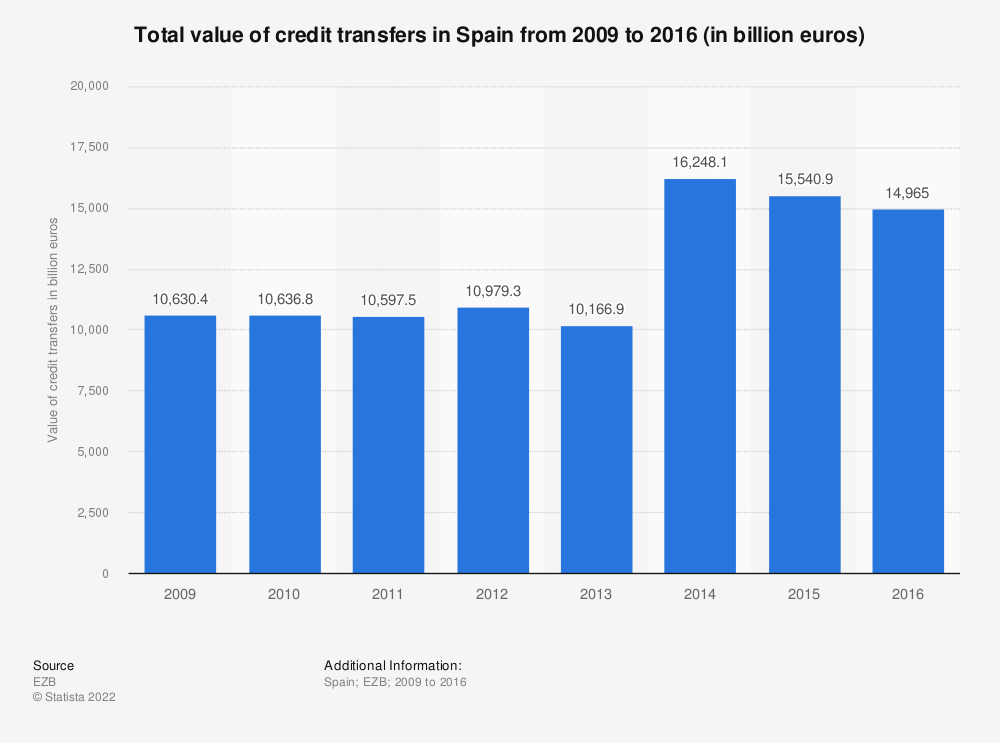 Statistic: Total value of credit transfers in Spain from 2009 to 2016 (in billion euros) | Statista