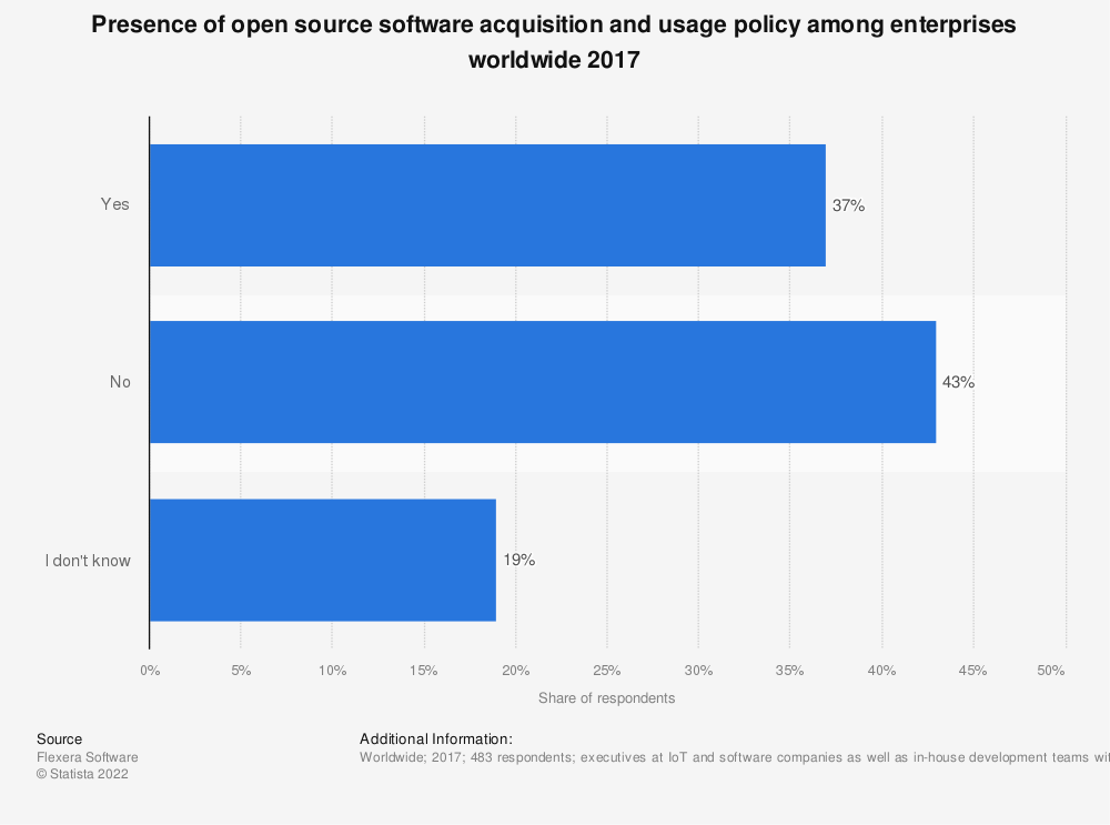 Statistic: Presence of open source software acquisition and usage policy among enterprises worldwide 2017 | Statista