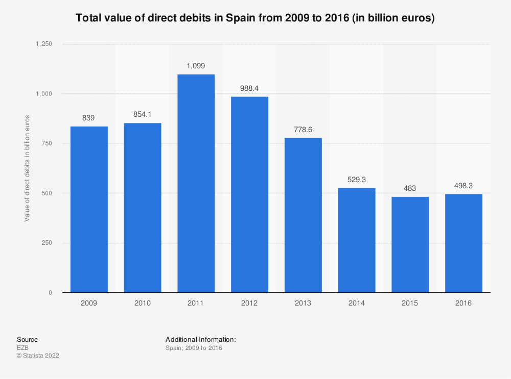 Statistic: Total value of direct debits in Spain from 2009 to 2016 (in billion euros) | Statista