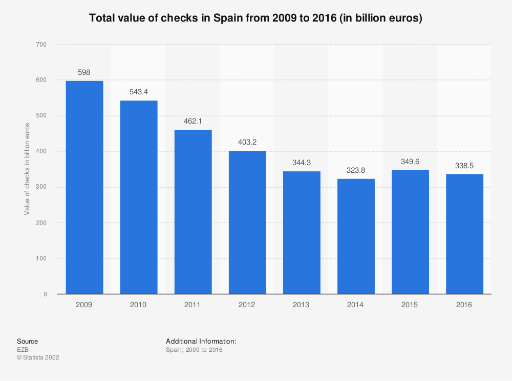 Statistic: Total value of checks in Spain from 2009 to 2016 (in billion euros) | Statista