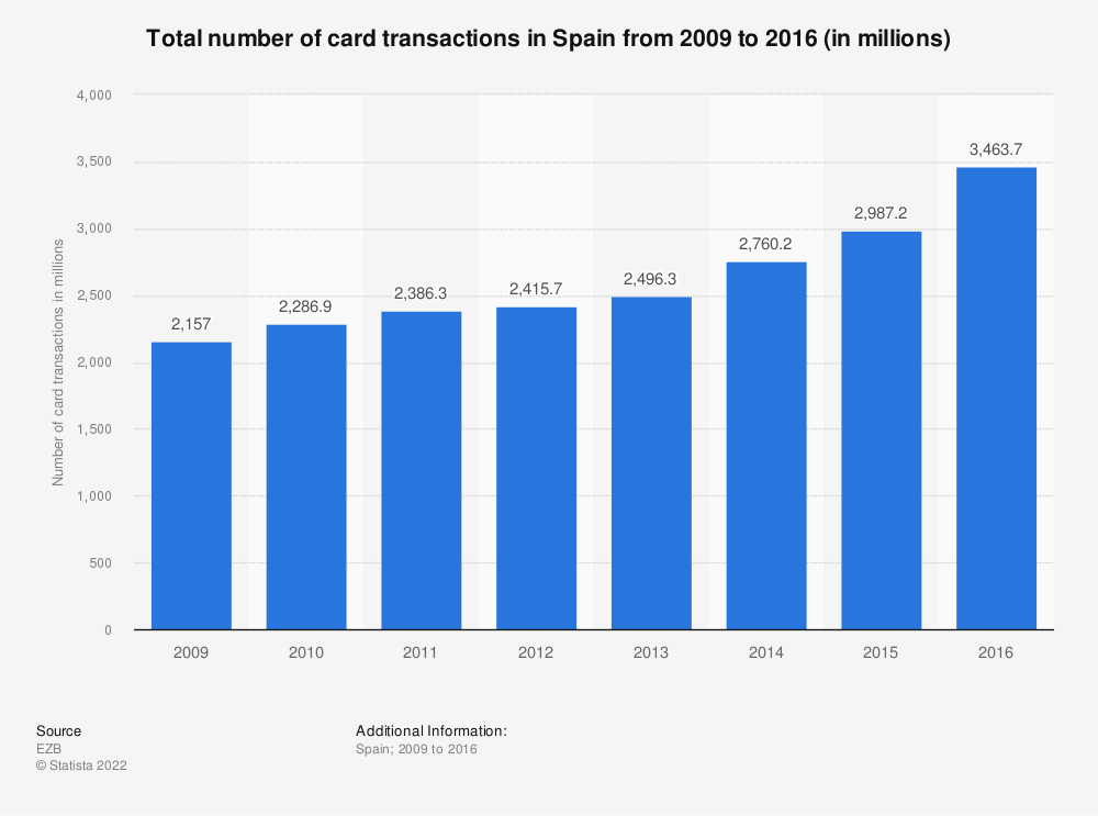 Statistic: Total number of card transactions in Spain from 2009 to 2016 (in millions) | Statista