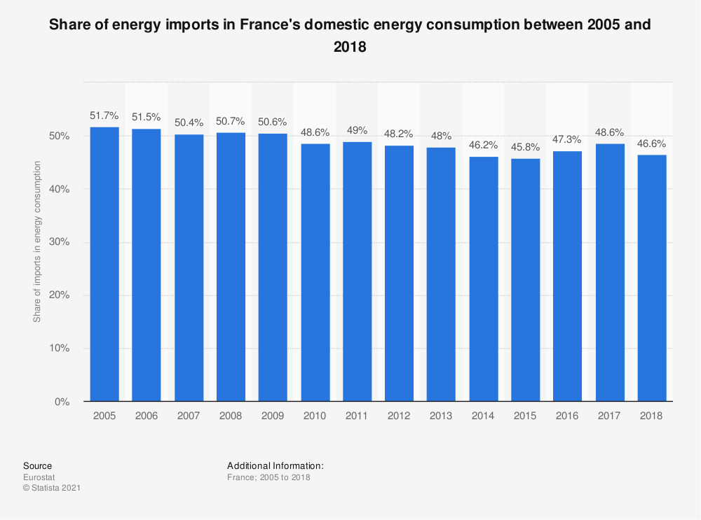 Statistic: Share of energy imports in France's domestic energy consumption between 2005 and 2014 | Statista