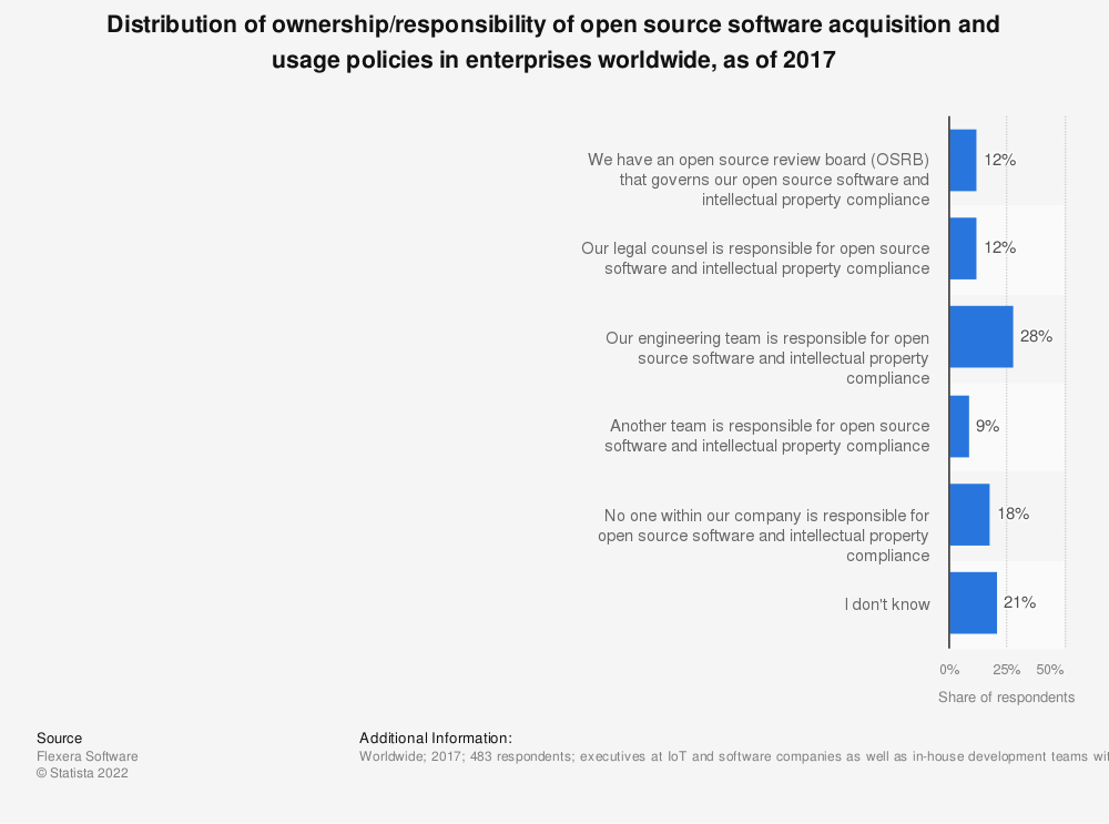 Statistic: Distribution of ownership/responsibility of open source software acquisition and usage policies in enterprises worldwide, as of 2017 | Statista