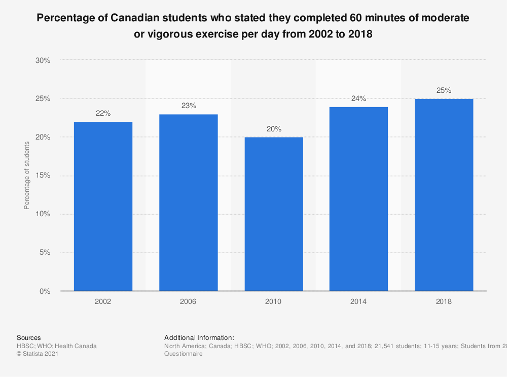 Statistic: Percentage of Canadian students who stated they completed 60 minutes of moderate or vigorous exercise per day from 2002 to 2014 | Statista
