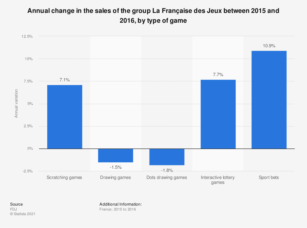Statistic: Annual change in the sales of the group La Française des Jeux between 2015 and 2016, by type of game | Statista