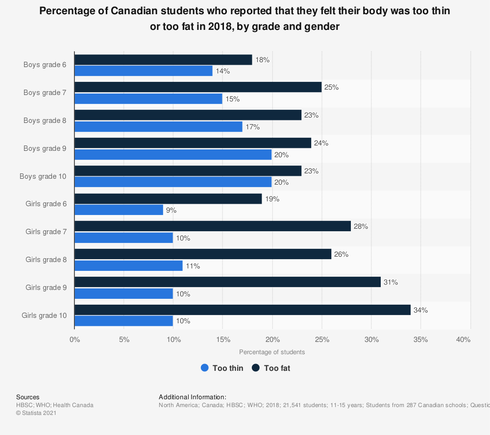 Statistic: Percentage of Canadian students who reported that they felt their body was too thin, about the right size or too fat in 2014, by grade and gender | Statista