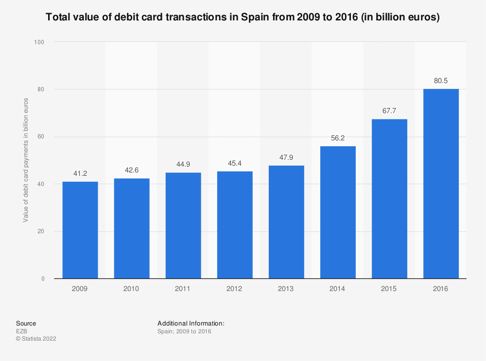 Statistic: Total value of debit card transactions in Spain from 2009 to 2016 (in billion euros) | Statista