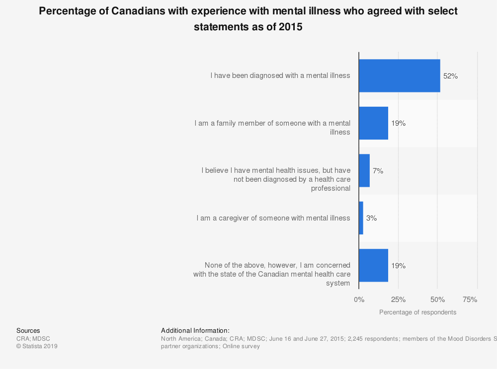 Statistic: Percentage of Canadians with experience with mental illness who agreed with select statements as of 2015   Statista