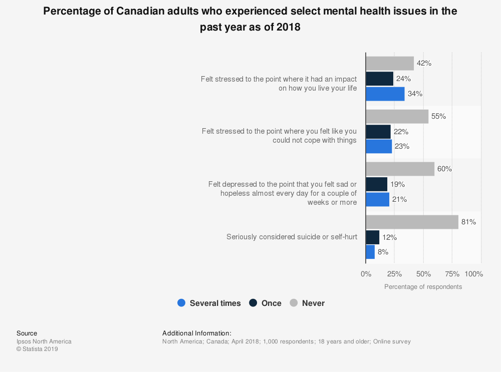 Statistic: Percentage of Canadian adults who experienced select mental health issues in the past year as of 2018 | Statista