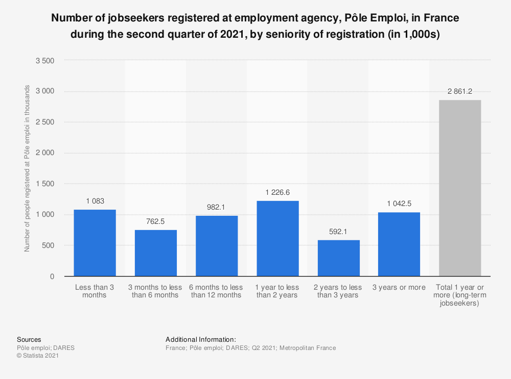Statistic: Number of jobseekers registered at Pôle Emploi in France during the second quarter of 2019, by seniority of registration (in 1,000s) | Statista