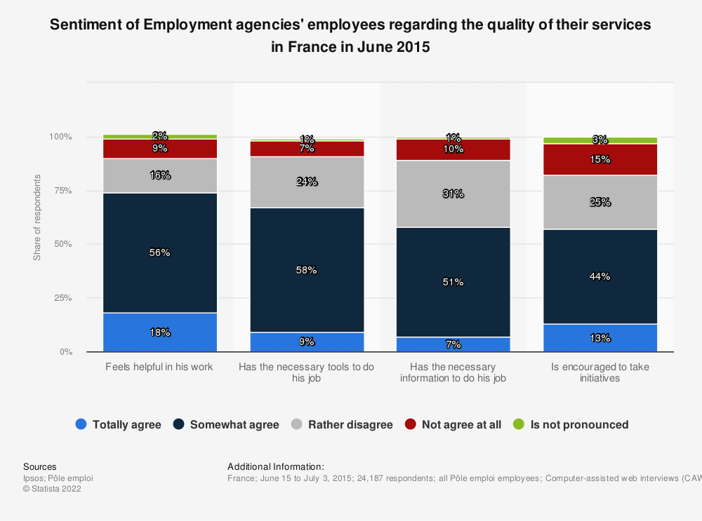 Statistic: Sentiment of Employment agencies' employees regarding the quality of their services in France in June 2015 | Statista