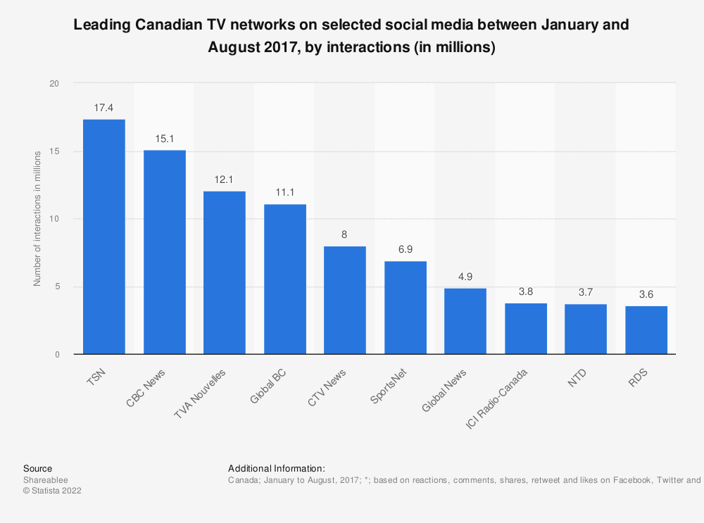 Statistic: Leading Canadian TV networks on selected social media between January and August 2017, by interactions (in millions)   Statista