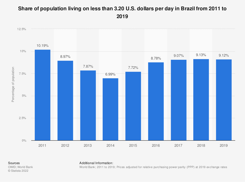 Statistic: Share of population living on less than 3.20 U.S. dollars per day in Brazil from 2011 to 2018 | Statista