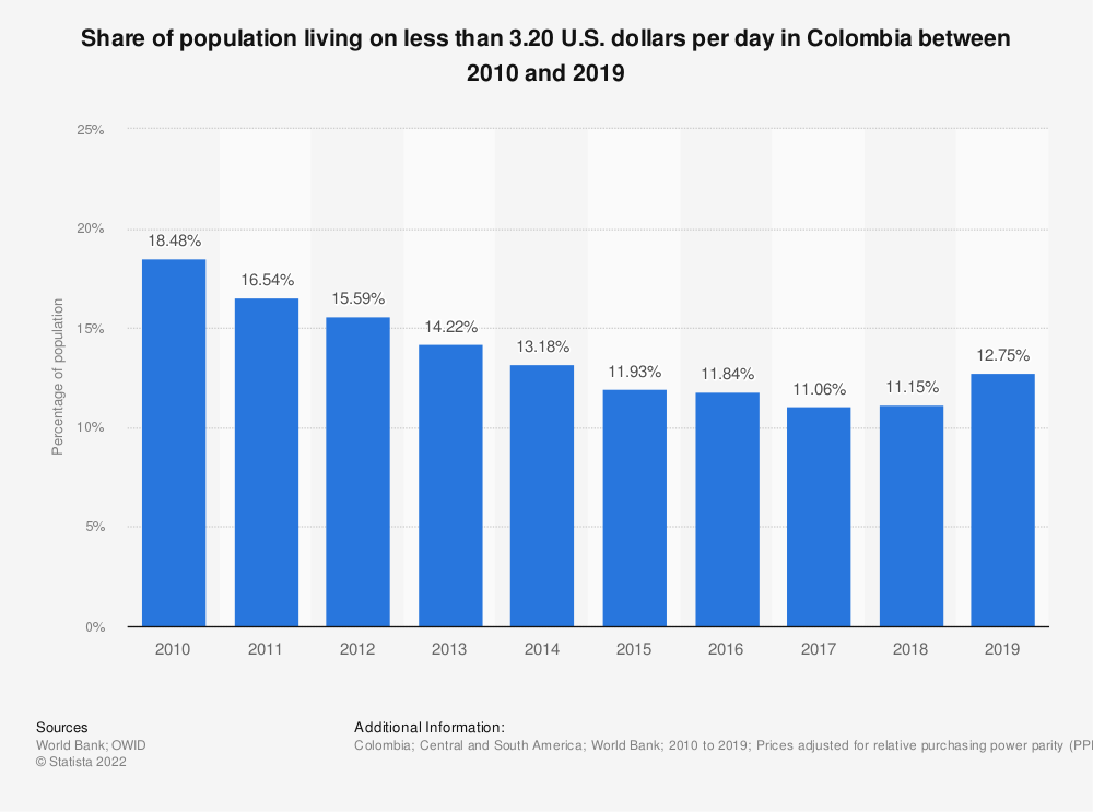 Statistic: Share of population living on less than 3.20 U.S. dollars per day in Colombia between 2010 and 2018 | Statista