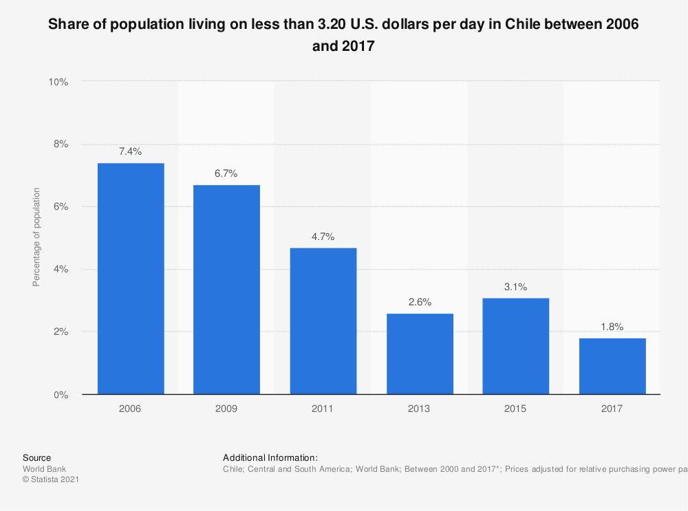 Statistic: Share of population living on less than 3.20 U.S. dollars per day in Chile between 2006 and 2017 | Statista