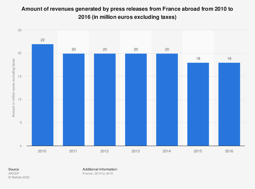 Statistic: Amount of revenues generated by press releases from France abroad from 2010 to 2016 (in million euros excluding taxes) | Statista