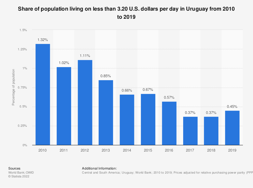Statistic: Share of population living on less than 3.20 U.S. dollars per day in Uruguay from 2006 to 2017 | Statista