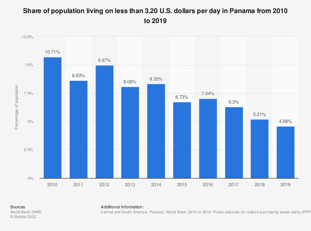 Statistic: Share of population living on less than 3.20 U.S. dollars per day in Panama from 2010 to 2018 | Statista