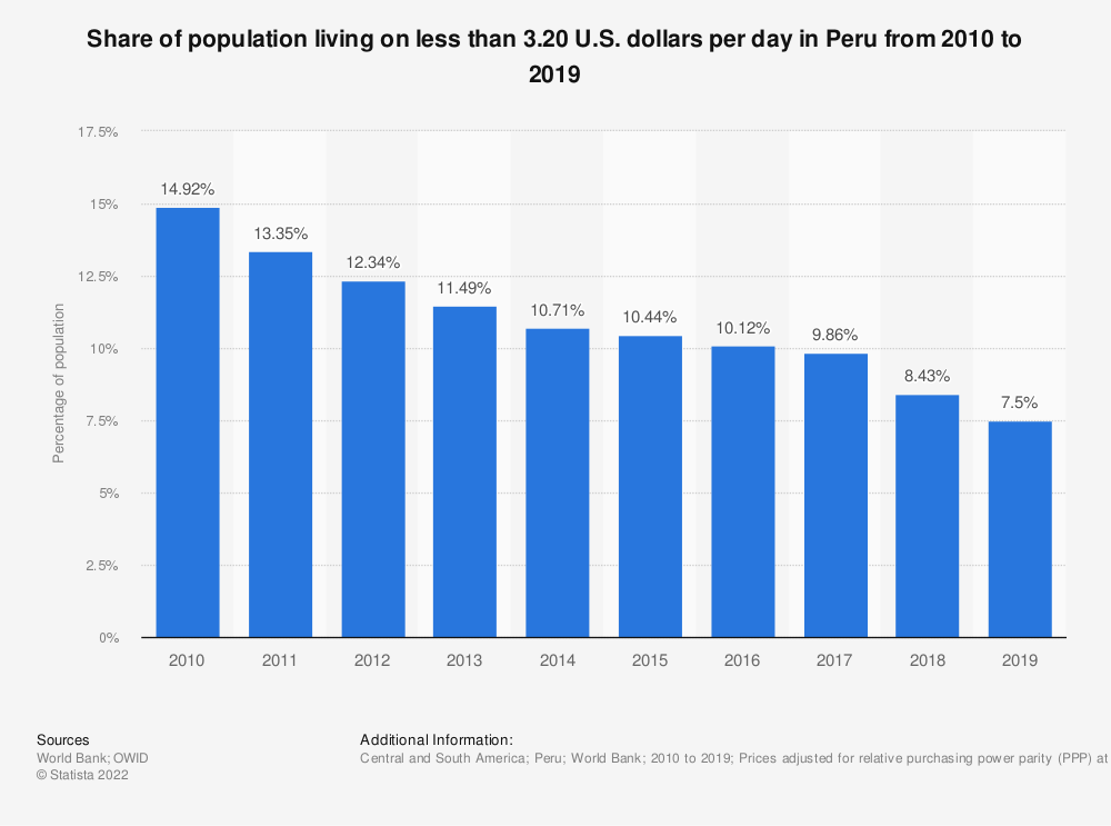 Statistic: Share of population living on less than 3.20 U.S. dollars per day in Peru from 2005 to 2017 | Statista