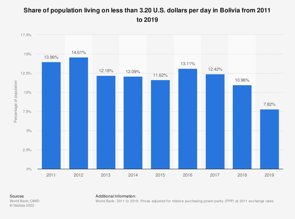 Statistic: Share of population living on less than 3.20 U.S. dollars per day in Bolivia from 2005 to 2017 | Statista