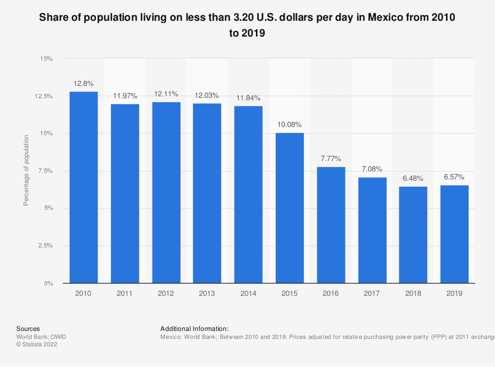 Statistic: Share of population living on less than 3.20 U.S. dollars per day in Mexico between 2005 and 2016 | Statista