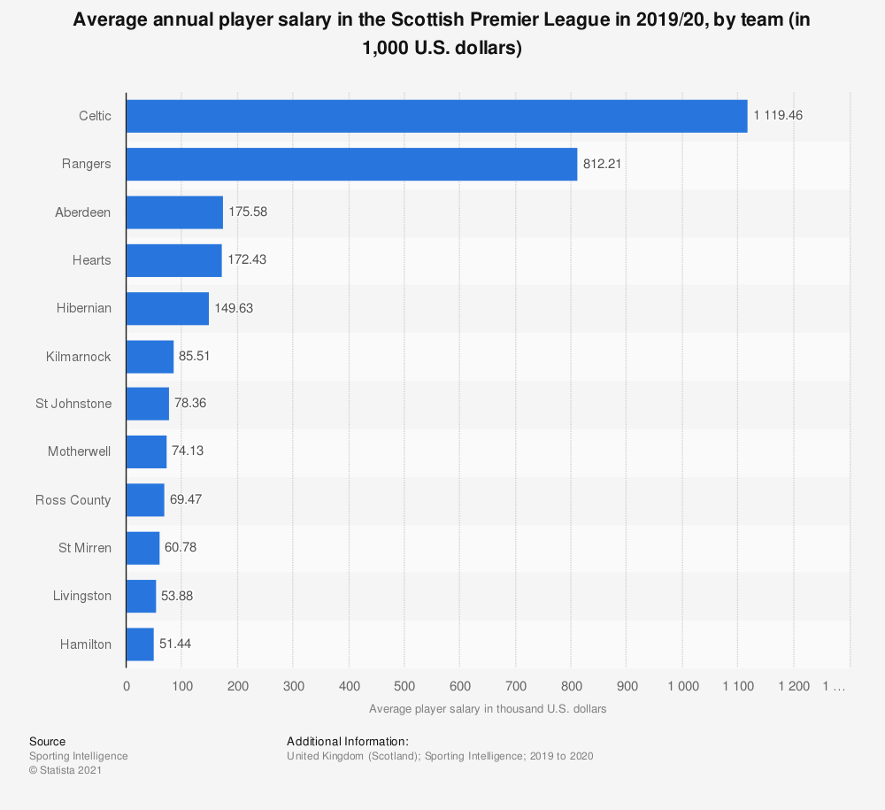 Statistic: Average annual player salary in the Scottish Premier League in 2019/20, by team (in 1,000 U.S. dollars) | Statista