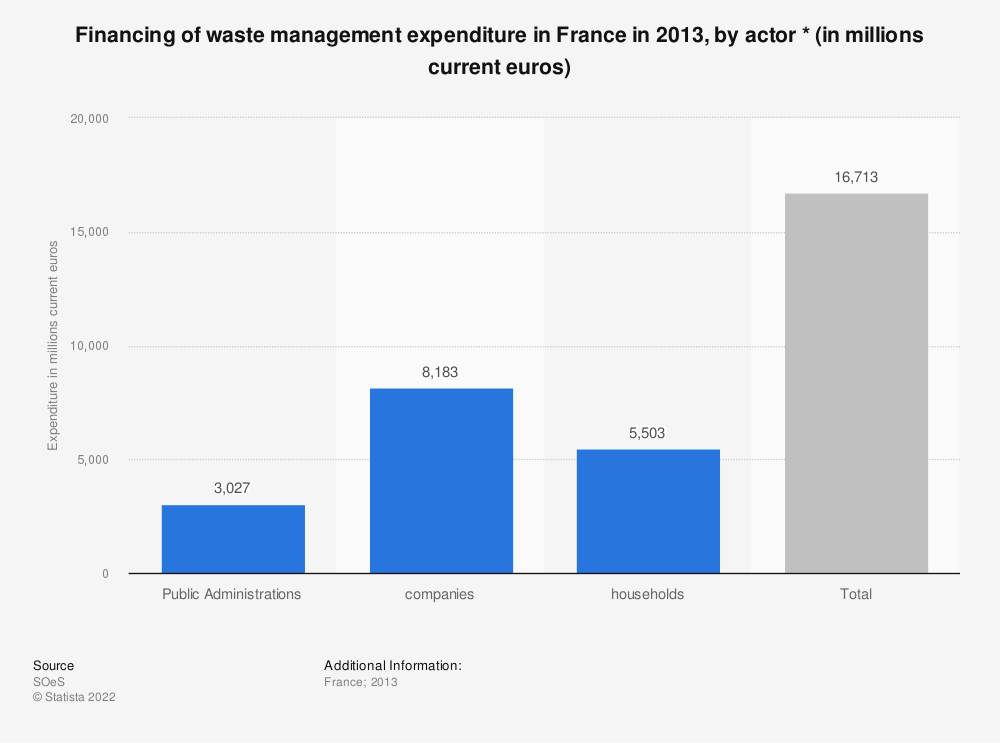Statistic: Financing of waste management expenditure in France in 2013, by actor * (in millions current euros) | Statista
