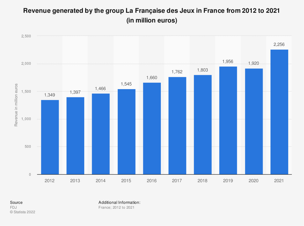 Statistic: Revenues of the games activities of the group La Française des Jeux from 2012 to 2016 (in 1,000 euros) | Statista