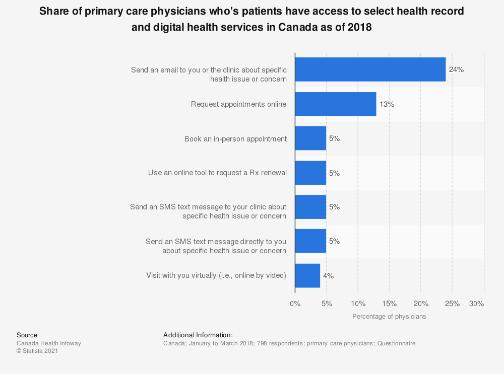 Statistic: Share of primary care physicians who's patients have access to select health record and digital health services in Canada as of 2018 | Statista