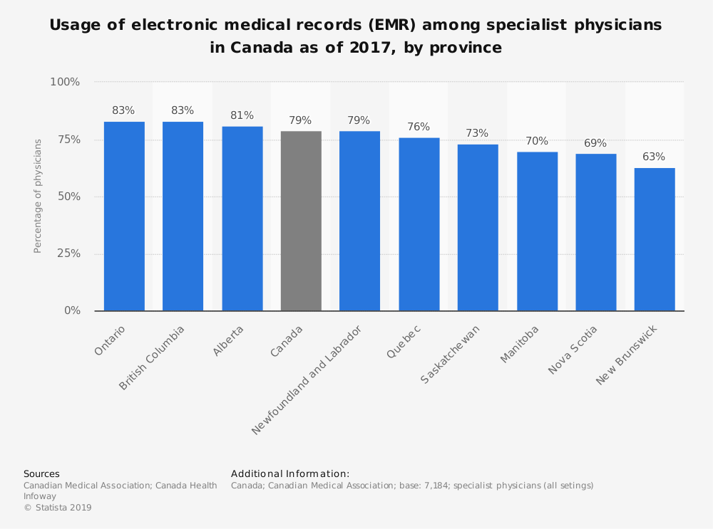 Statistic: Usage of electronic medical records (EMR) among specialist physicians in Canada as of 2017, by province | Statista