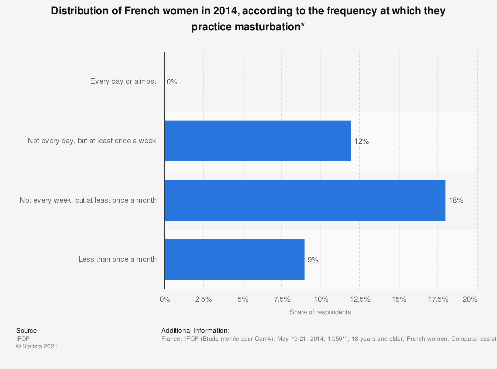 Statistic: Distribution of French women in 2014, according to the frequency at which they practice masturbation* | Statista