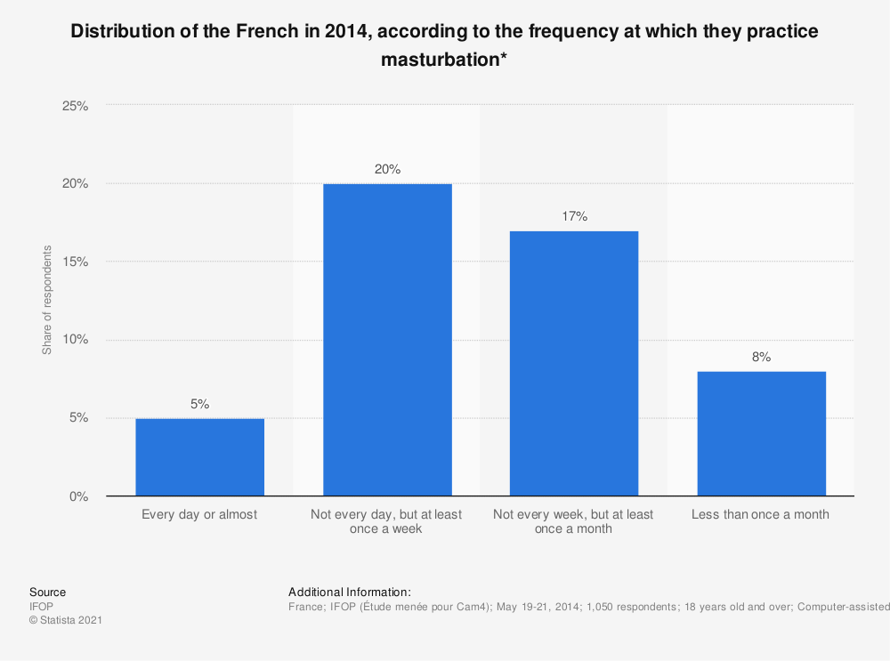 Statistic: Distribution of the French in 2014, according to the frequency at which they practice masturbation* | Statista