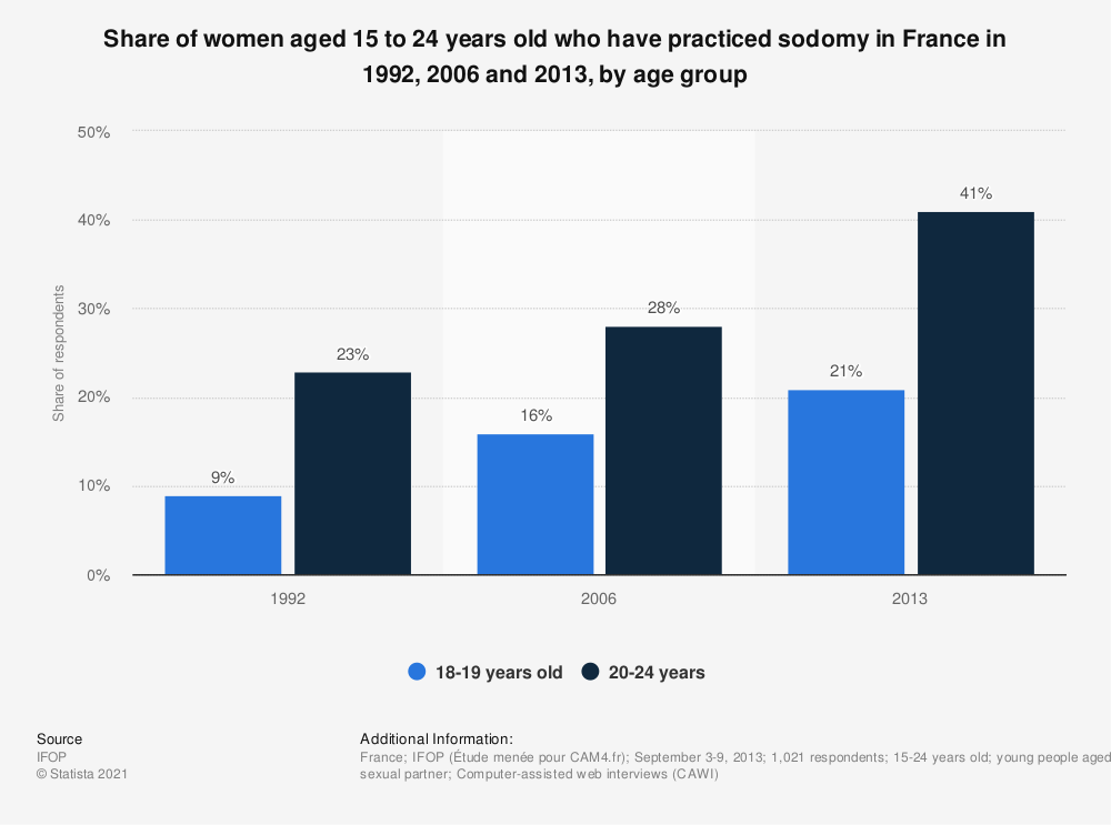 Statistic: Share of women aged 15 to 24 years old who have practiced sodomy in France in 1992, 2006 and 2013, by age group | Statista