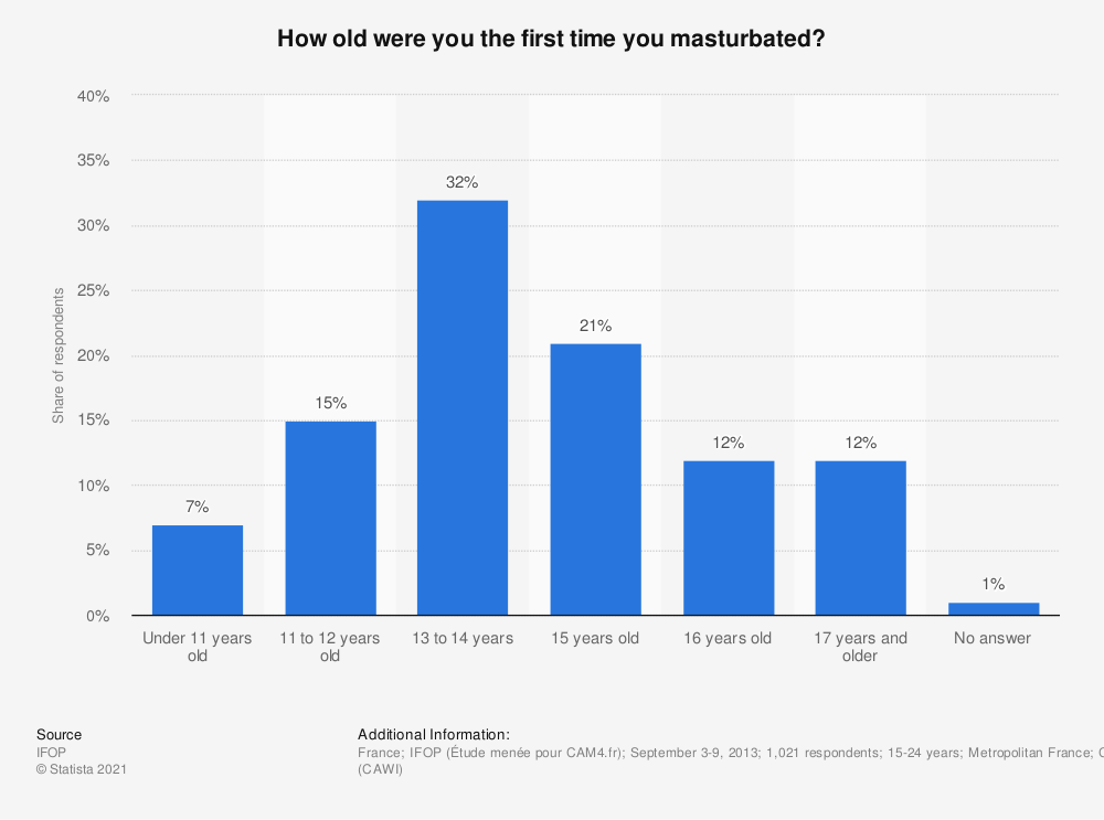 Statistic: How old were you the first time you masturbated? | Statista
