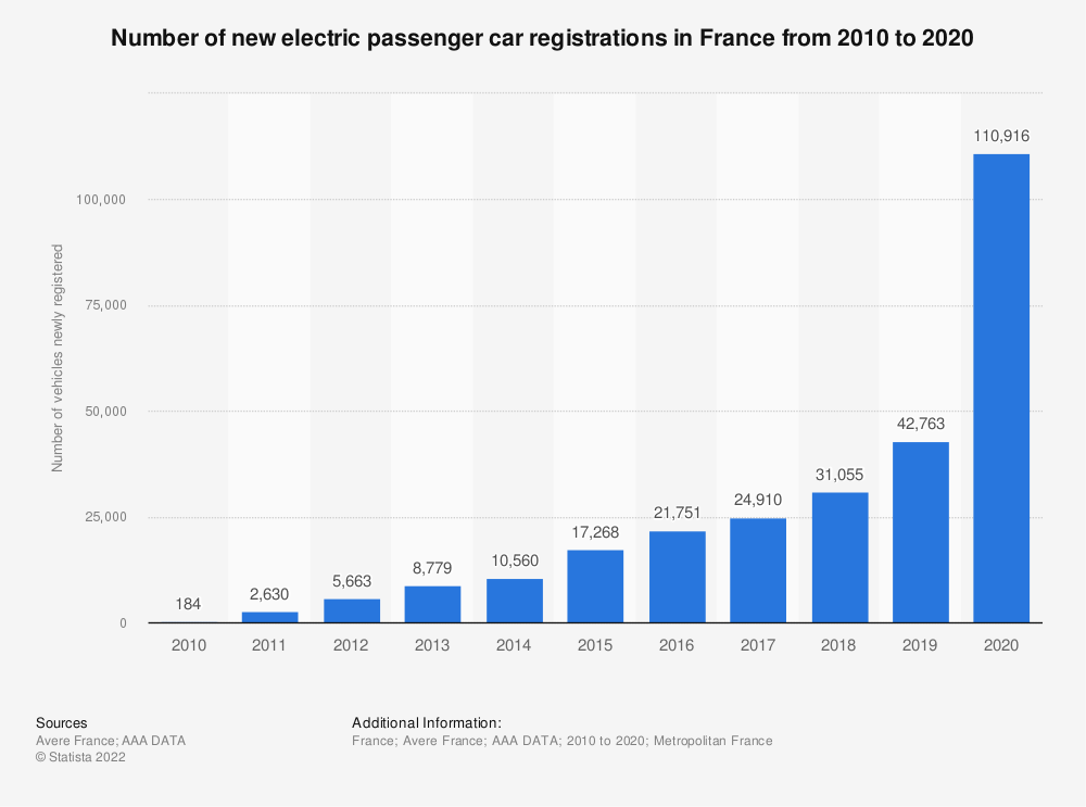 Statistic: Number of new electric passenger car registrations in France from 2008 to 2016 | Statista